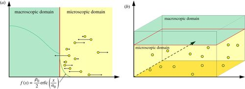 Spatially extended hybrid methods: a review | Journal of The