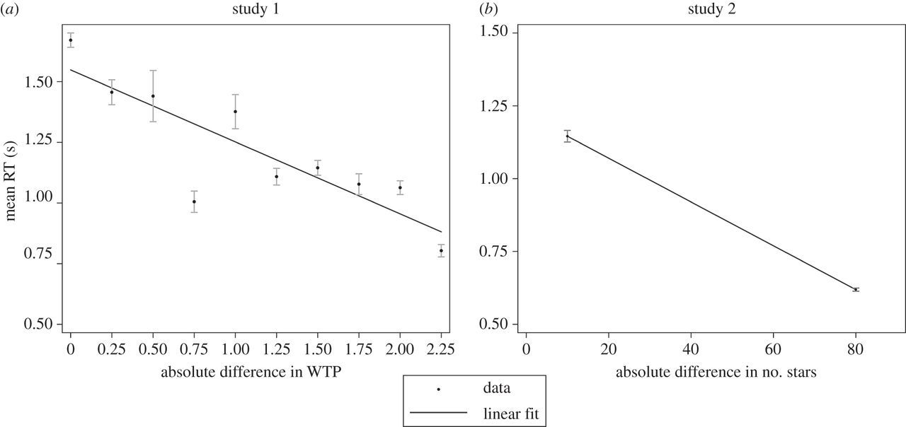 Irrational time allocation in decision-making   Proceedings