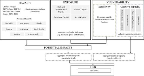 Climate risk index for Italy | Philosophical Transactions of