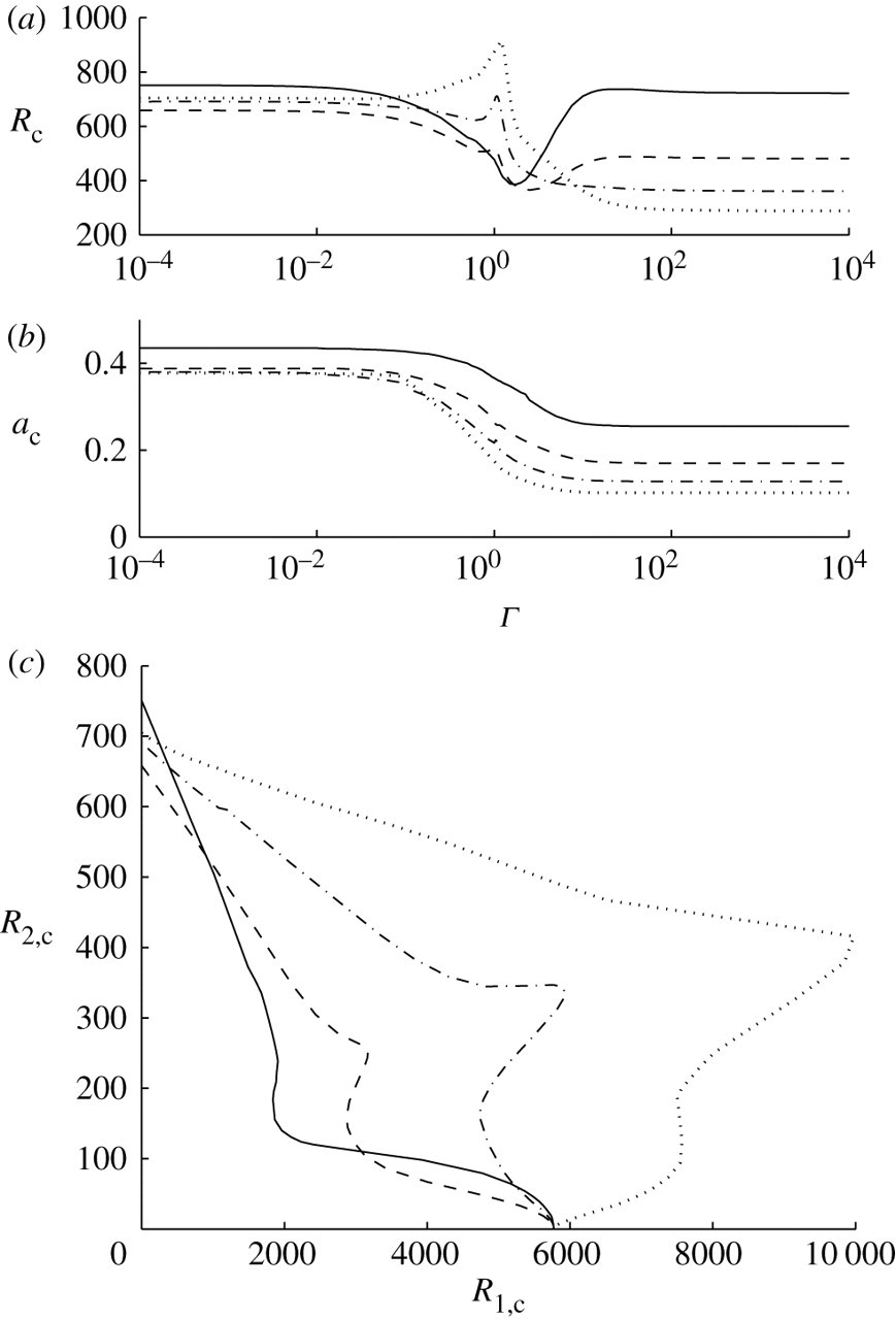 The linear stability of oscillatory Poiseuille flow in