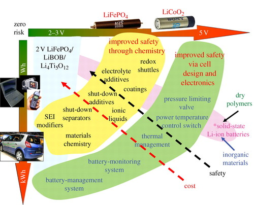 Key challenges in future Li-battery research | Philosophical