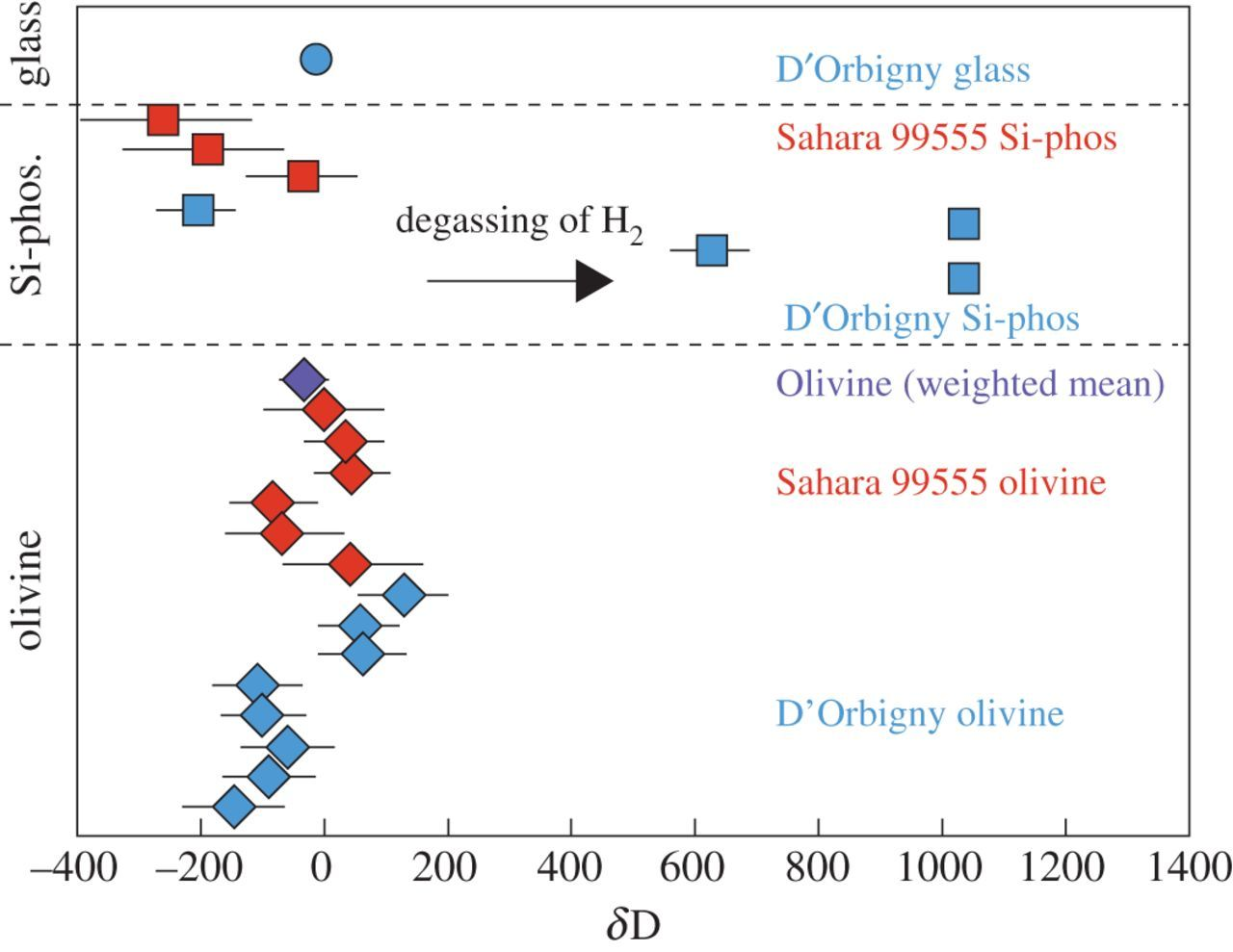 Early accretion of water and volatile elements to the inner Solar