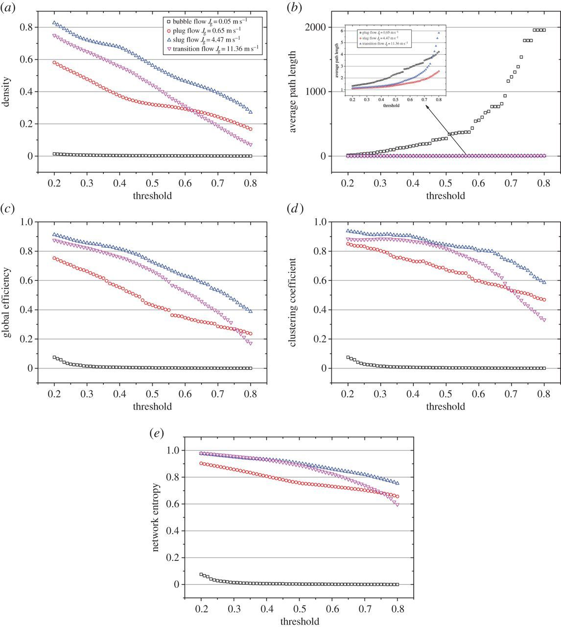 Characterizing the correlations between local phase fractions of gas