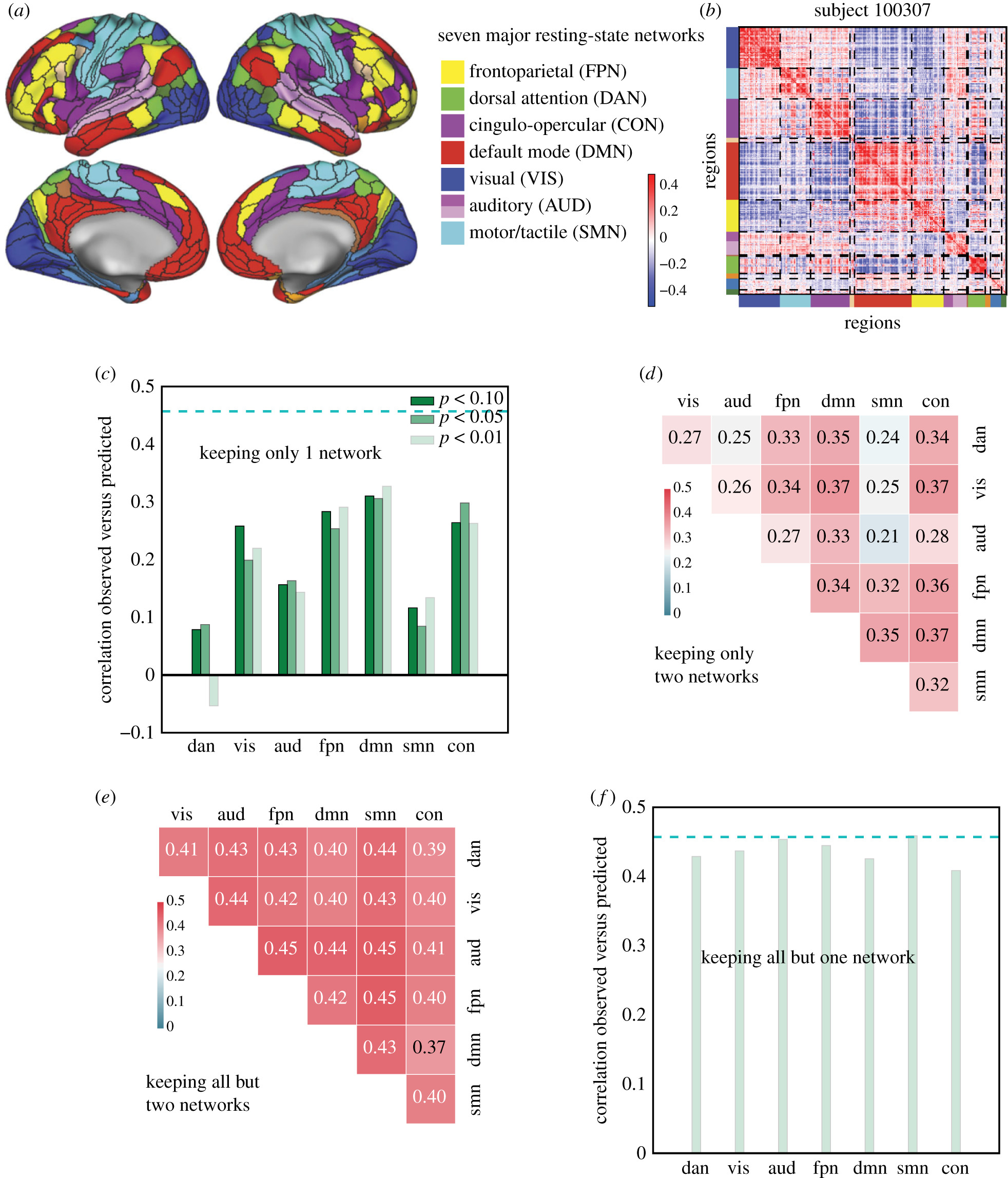 A distributed brain network predicts general intelligence