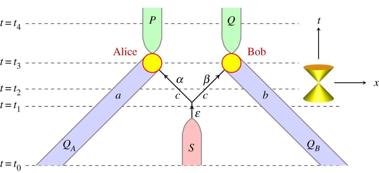 Models on the boundary between classical and quantum