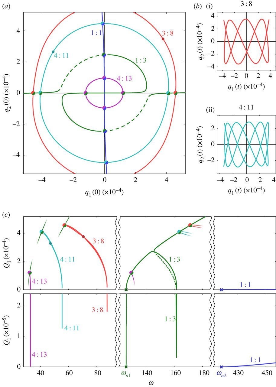 Identifying the significance of nonlinear normal modes | Proceedings