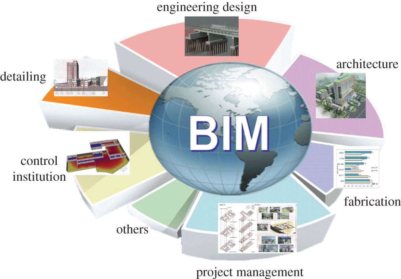 Building information modelling review with potential applications in