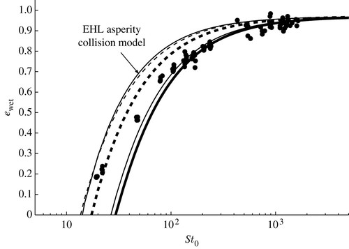 A Mixed Contact Model For An Immersed Collision Between Two Solid