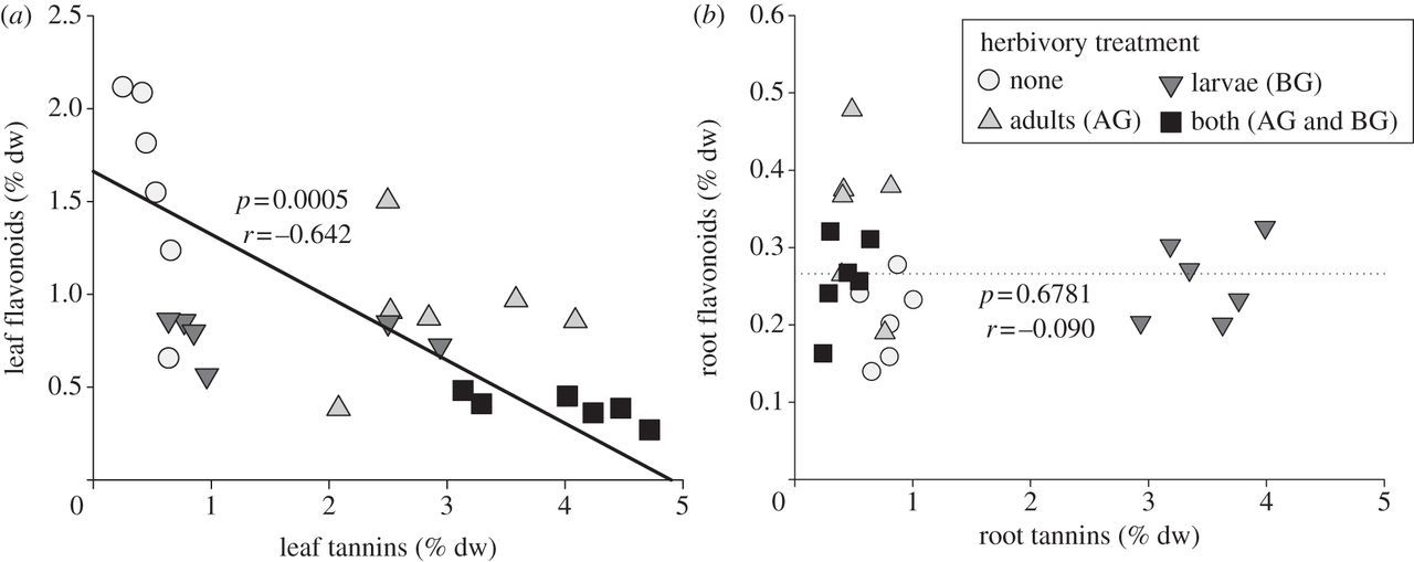 Facilitation and inhibition: changes in plant nitrogen and
