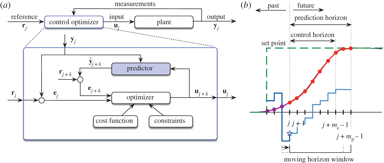 Sparse identification of nonlinear dynamics for model