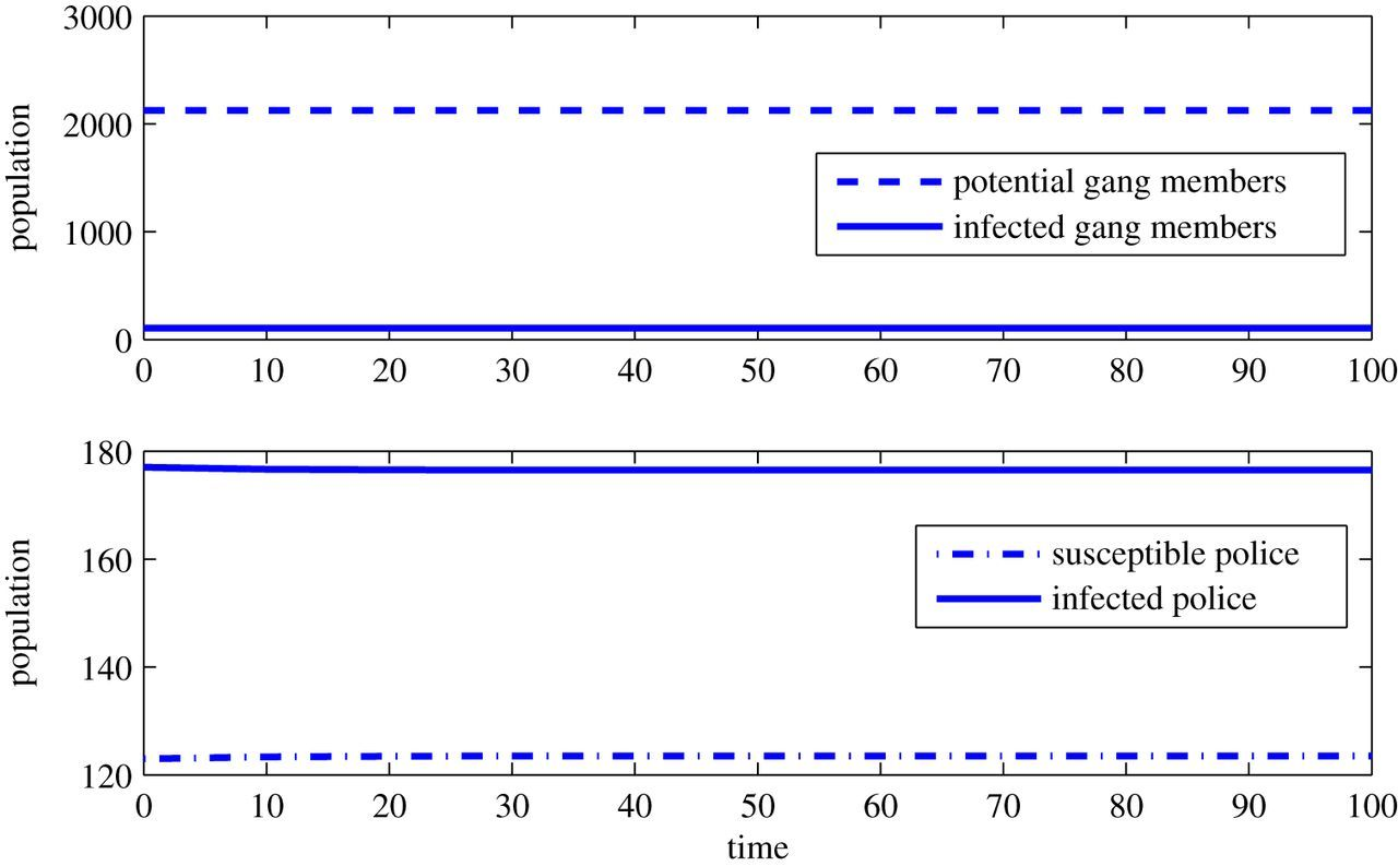 A modified predator–prey model for the interaction of police