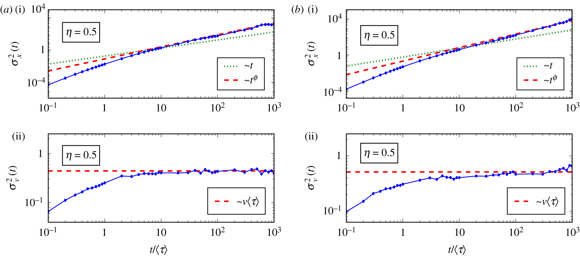 Langevin equation in complex media and anomalous diffusion