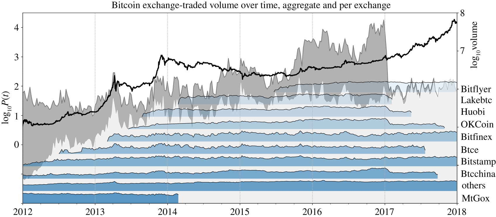 Dissection of Bitcoin's multiscale bubble history from