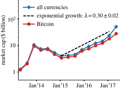 Evolutionary dynamics of the cryptocurrency market | Royal Society