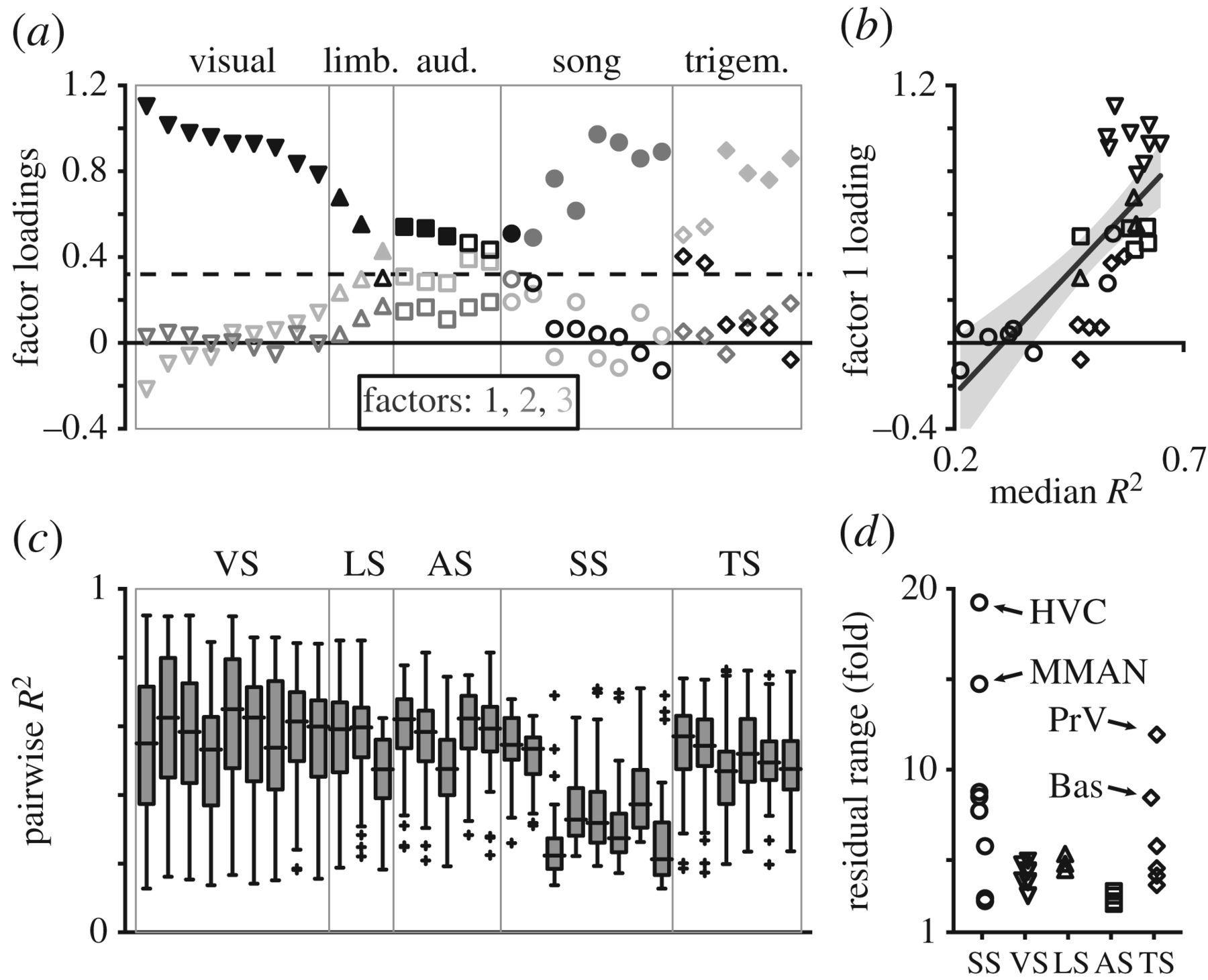 Concerted and mosaic evolution of functional modules in songbird