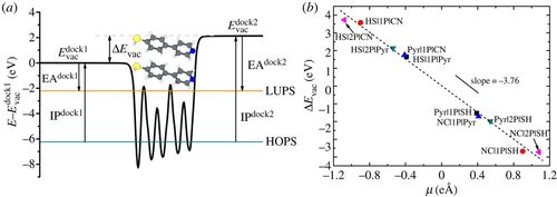 Interface electronic structures of reversible double-docking