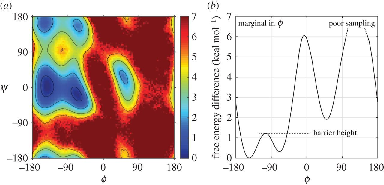Efficient molecular dynamics using geodesic integration and