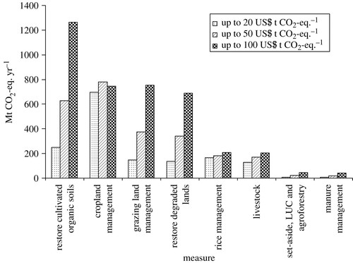 Greenhouse gas mitigation in agriculture | Philosophical