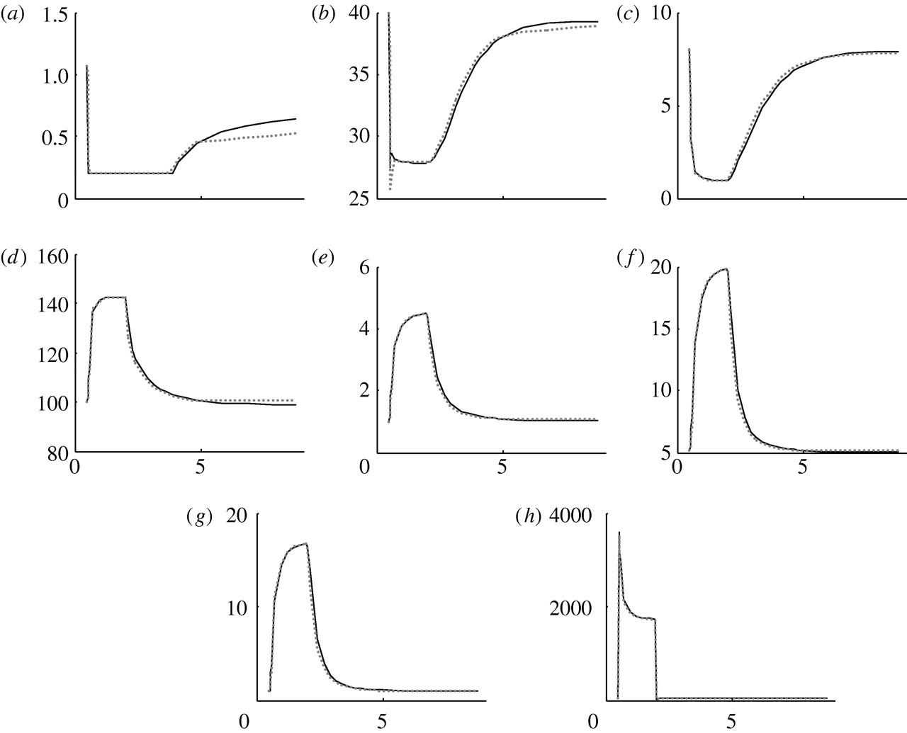 SAPHIR: a physiome core model of body fluid homeostasis and blood