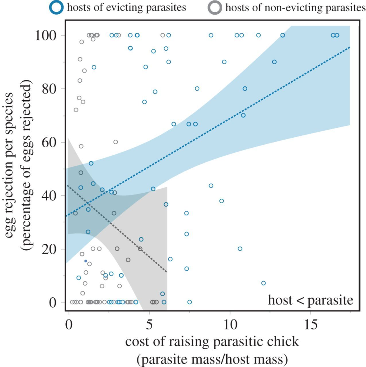 The costs of avian brood parasitism explain variation in egg