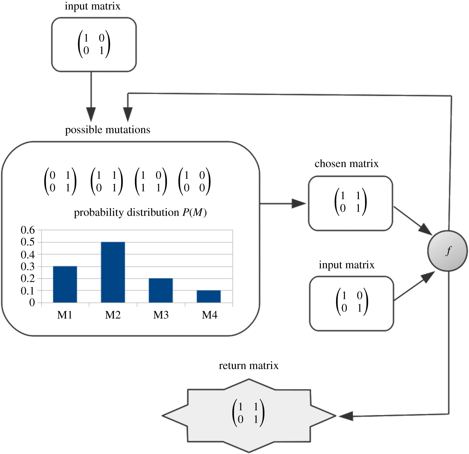 Algorithmically probable mutations reproduce aspects of evolution