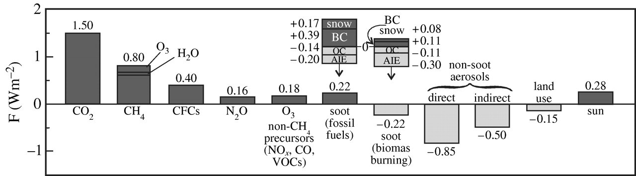 Climate change and trace gases | Philosophical Transactions of the