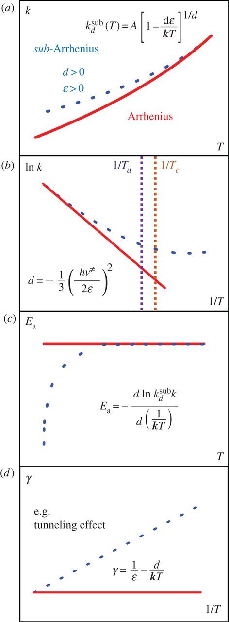 Kinetics of low-temperature transitions and a reaction rate theory