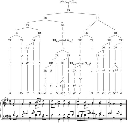 Principles of structure building in music, language and ... on