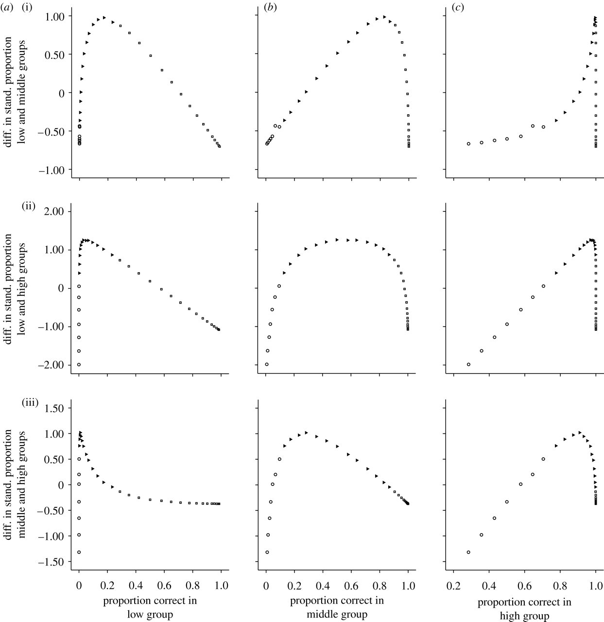 Group differences in the heritability of items and test scores
