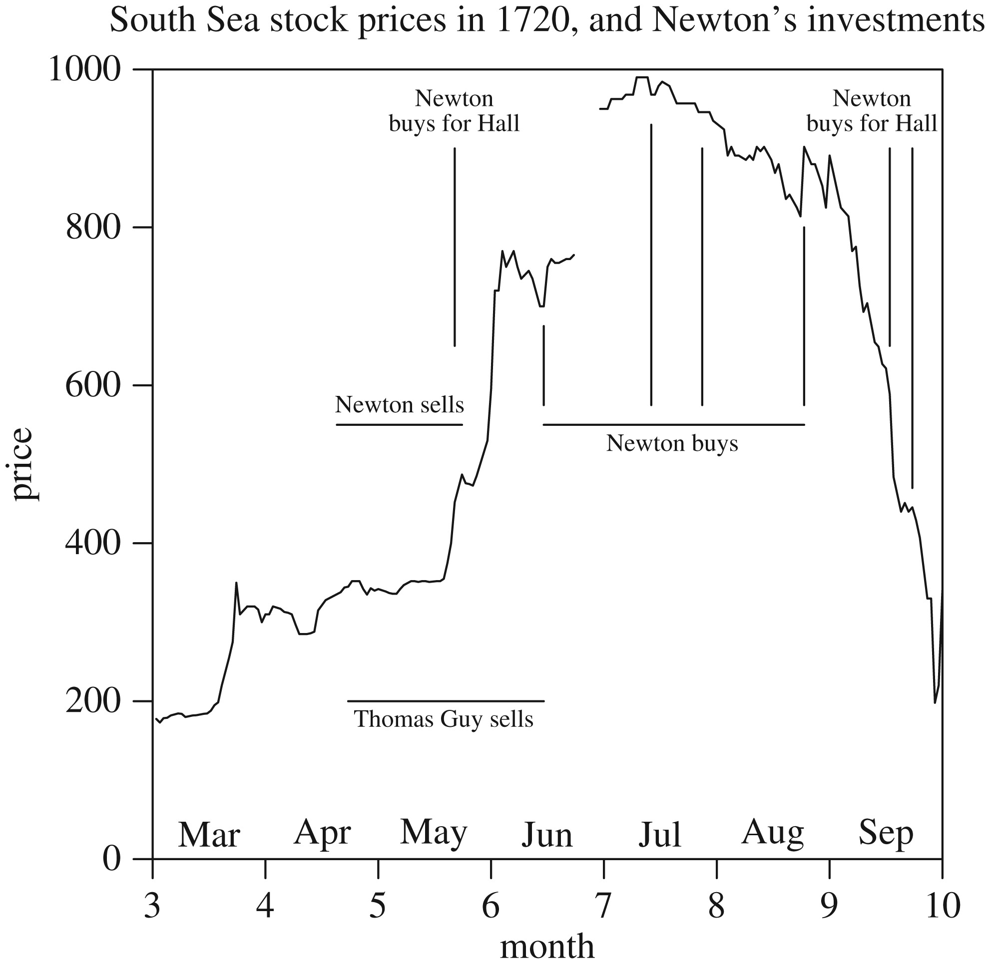 Newton's financial misadventures in the South Sea Bubble