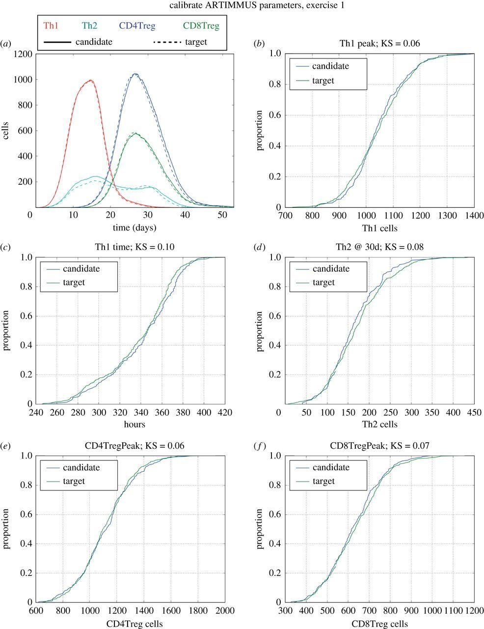 Automated multi-objective calibration of biological agent