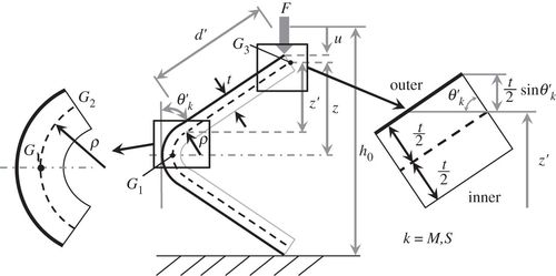Folding Behaviour Of Tachimiura Polyhedron Bellows