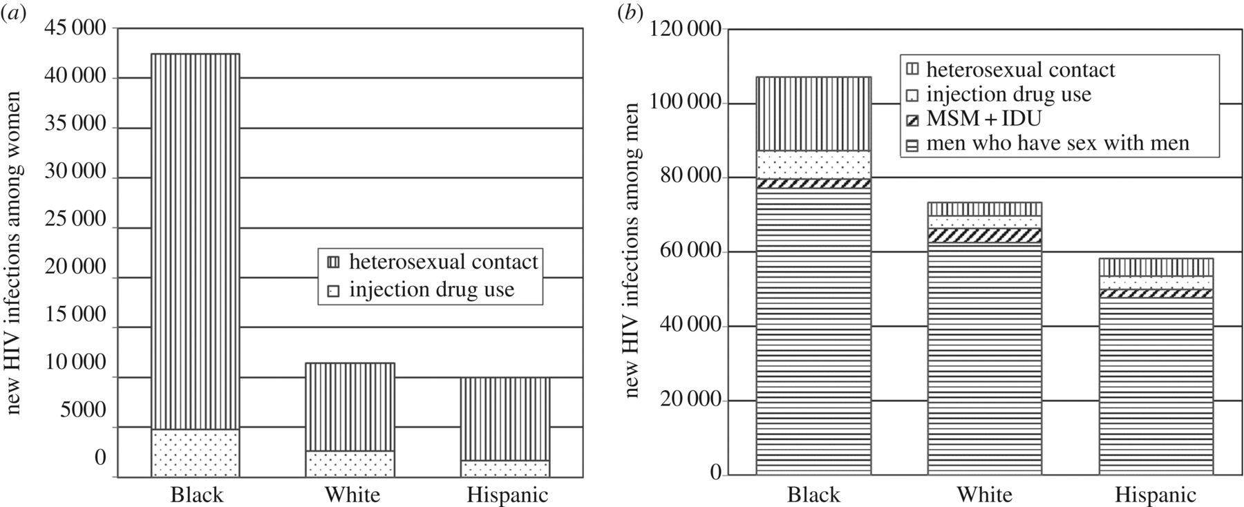 Social determinants of adult sex ratios and racial/ethnic