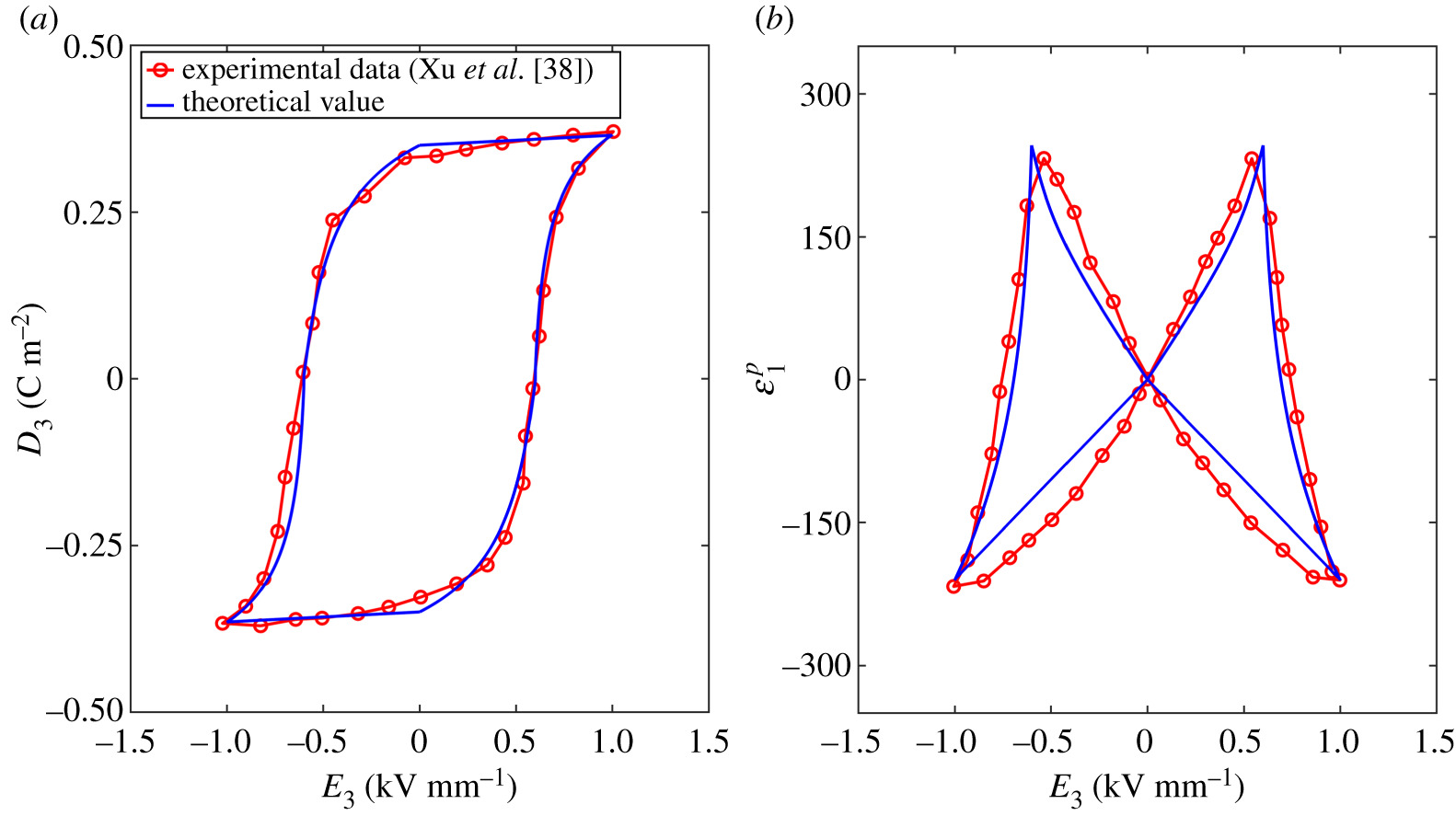 Direct and converse nonlinear magnetoelectric coupling in