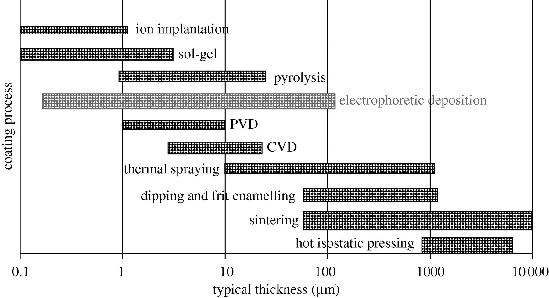 Electrophoretic deposition of biomaterials | Journal of The Royal
