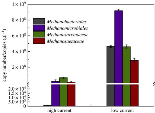 Energy recovery from tubular microbial electrolysis cell