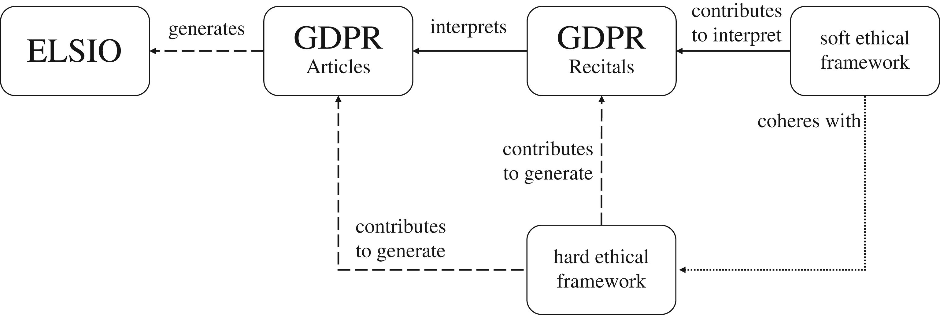 Soft ethics, the governance of the digital and the General