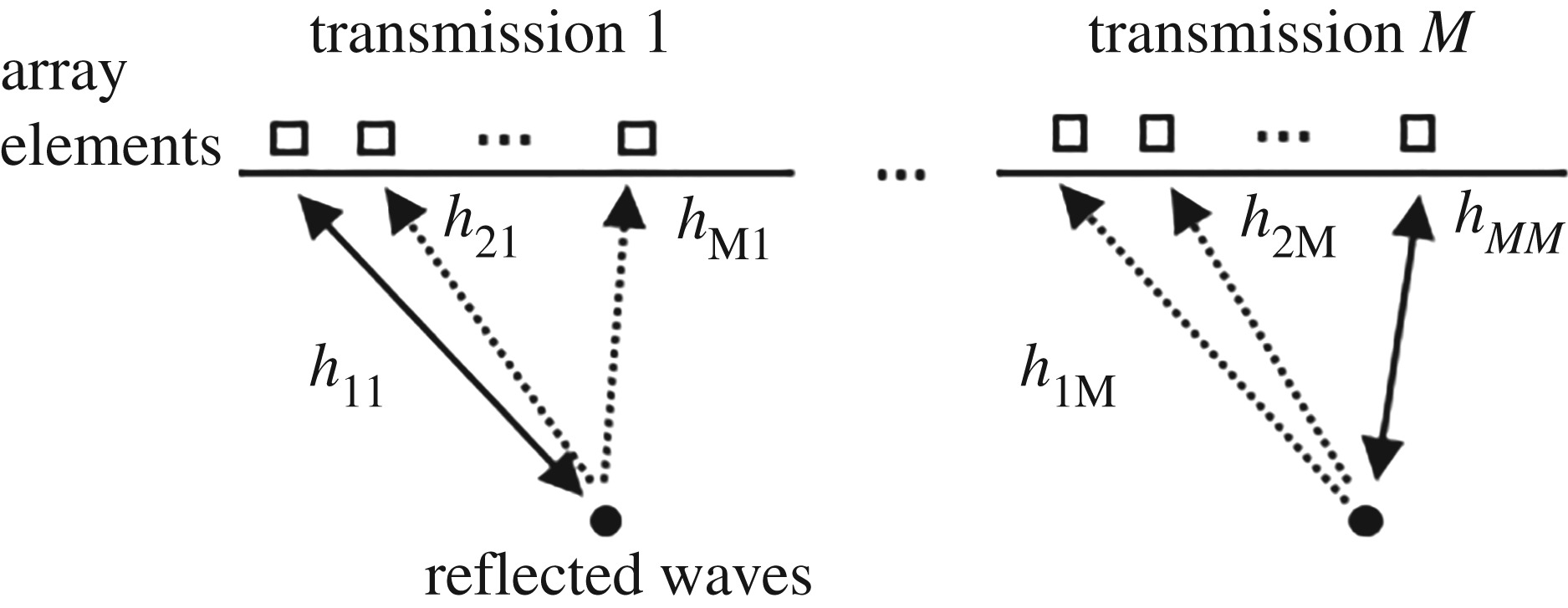 Simultaneous transmission and reception on all elements of