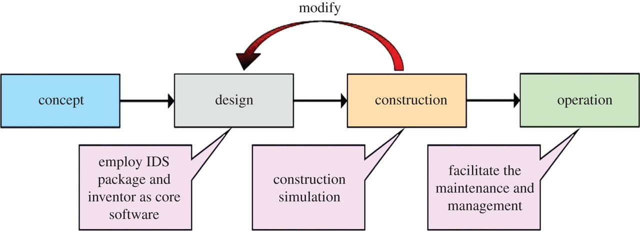 Building information modelling review with potential
