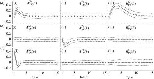 Causal inference with multiple time series: principles and