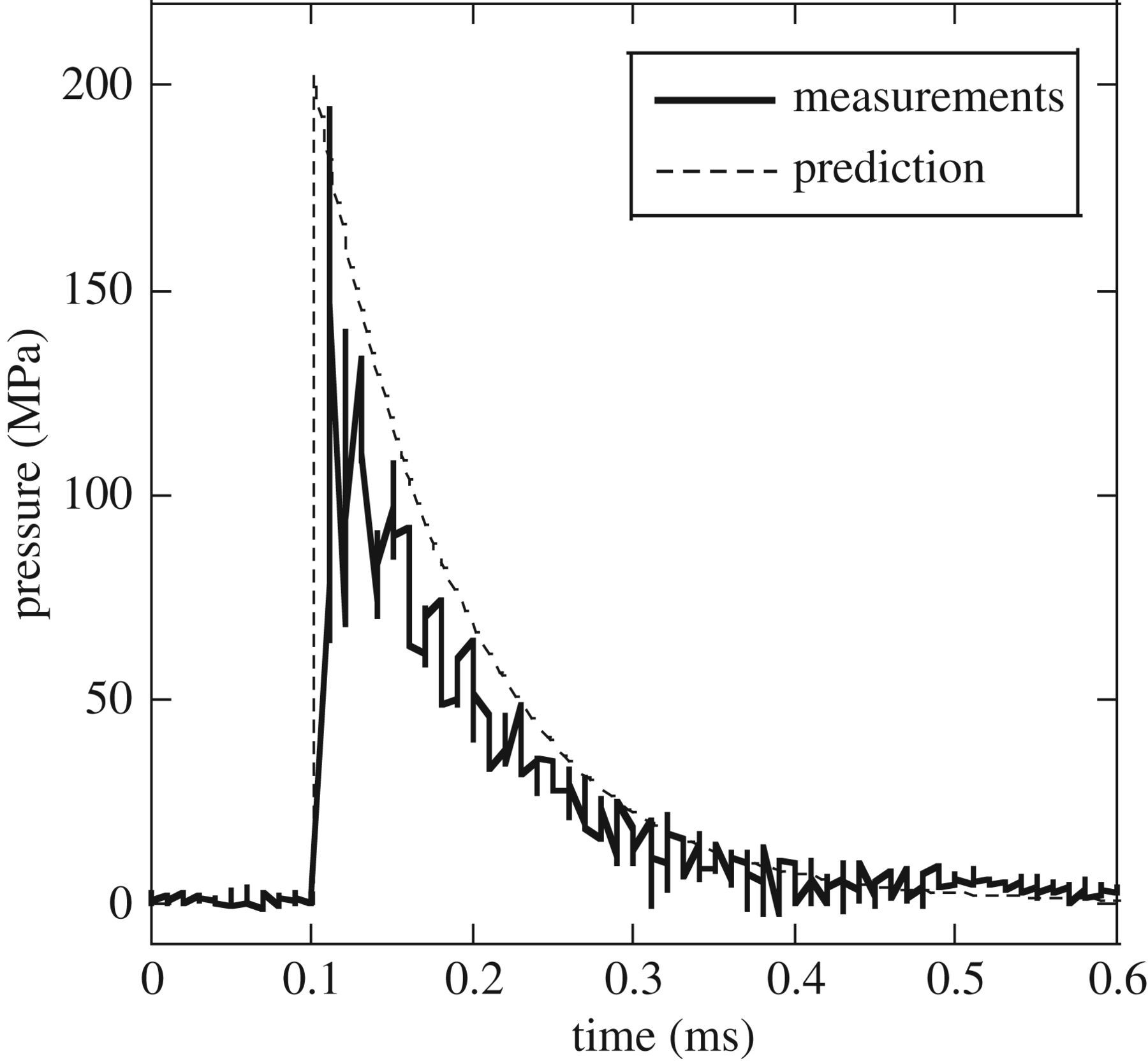 A new apparatus to induce lysis of planktonic microbial cells by