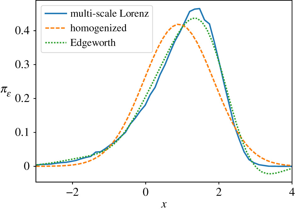 Edgeworth expansions for slow–fast systems with finite time-scale
