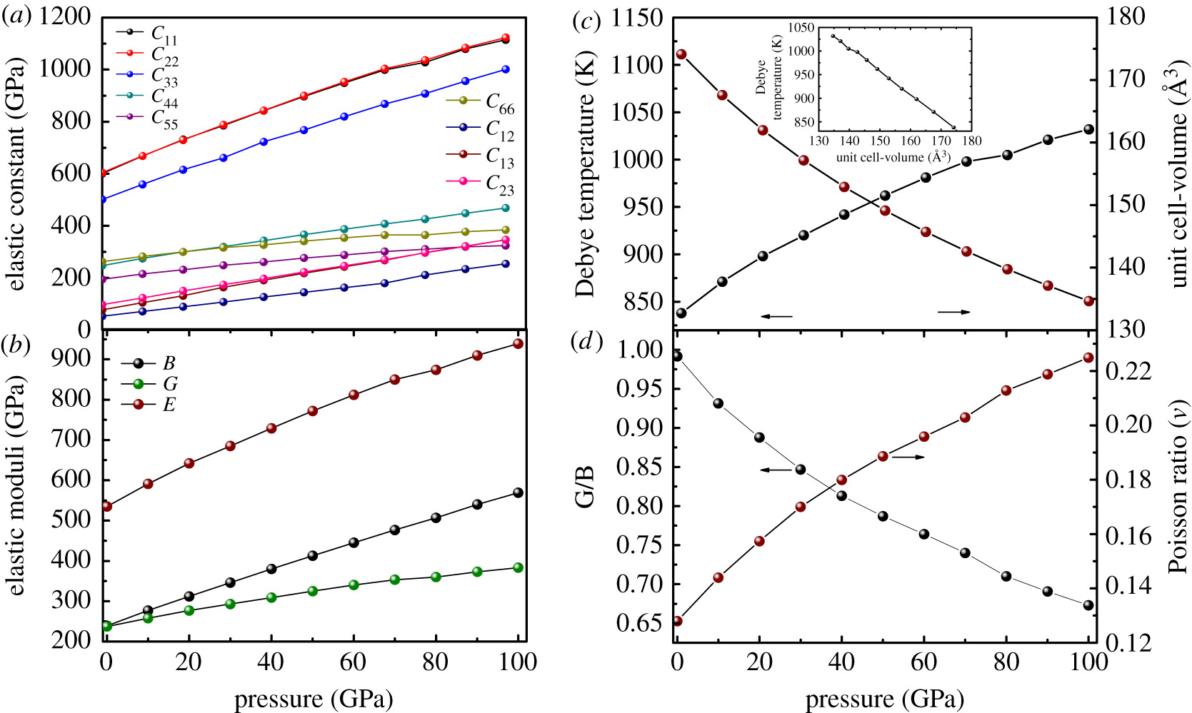 Structural, elastic, mechanical and thermodynamic properties of HfB4