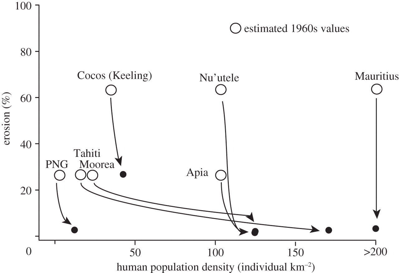 Human activity selectively impacts the ecosystem roles of