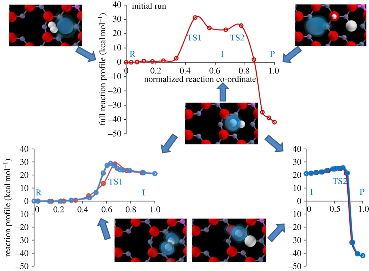Characterization of hydrogen dissociation over aluminium-doped zinc