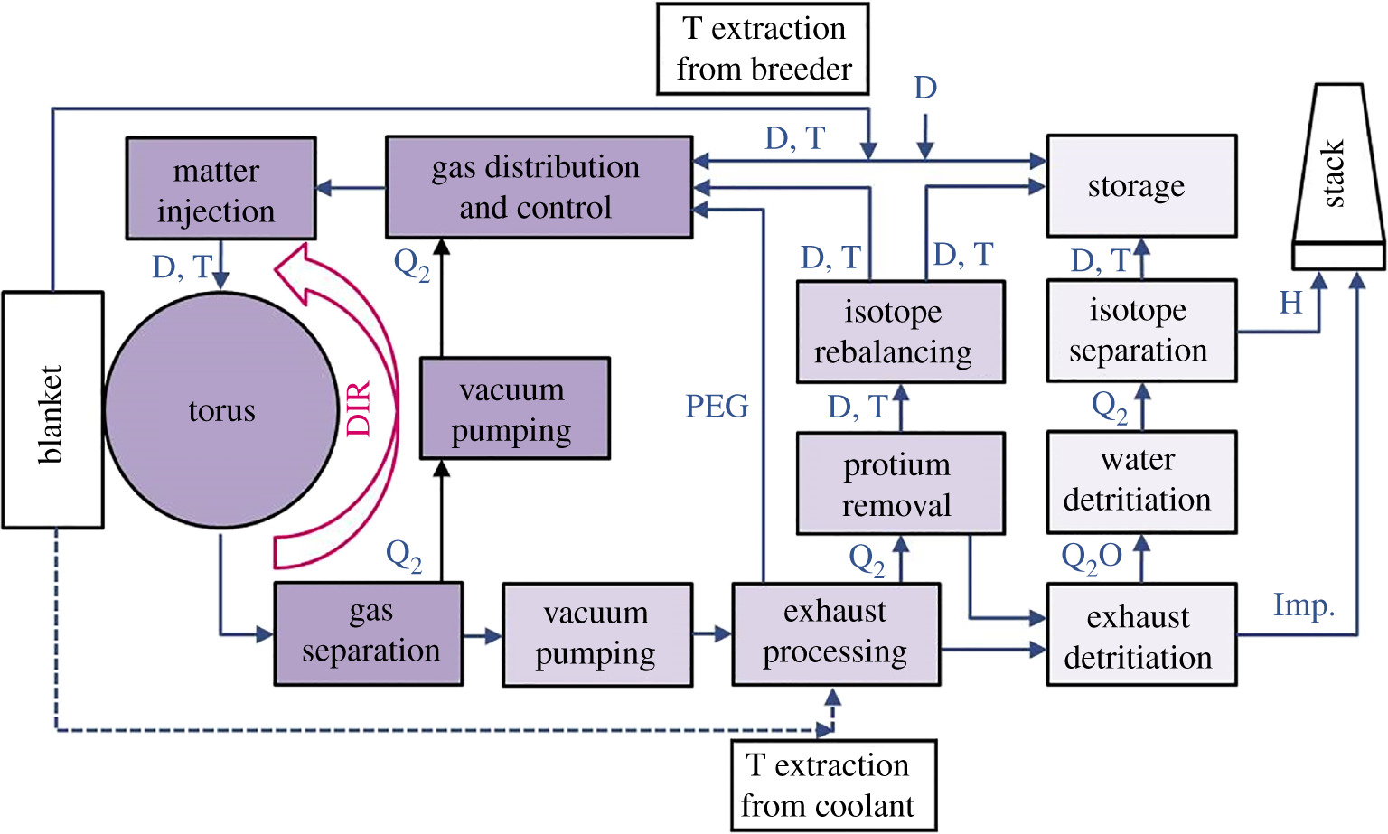 An economical viable tokamak fusion reactor based on the