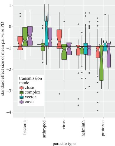 Characterizing the phylogenetic specialism–generalism