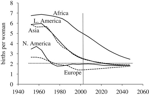 Human population growth and the demographic transition