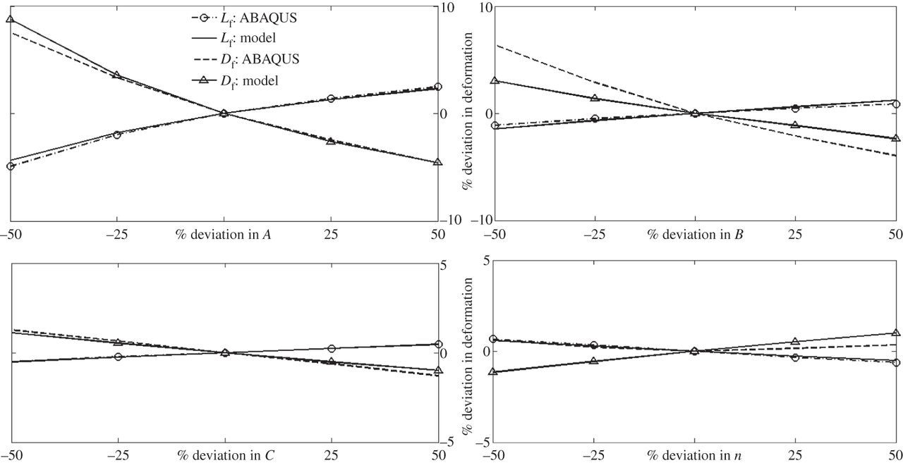 An axisymmetric model for Taylor impact test and estimation