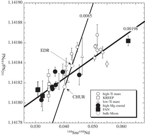Rb-Sr, Sm-Nd and Lu-Hf isotope systematics of the lunar Mg